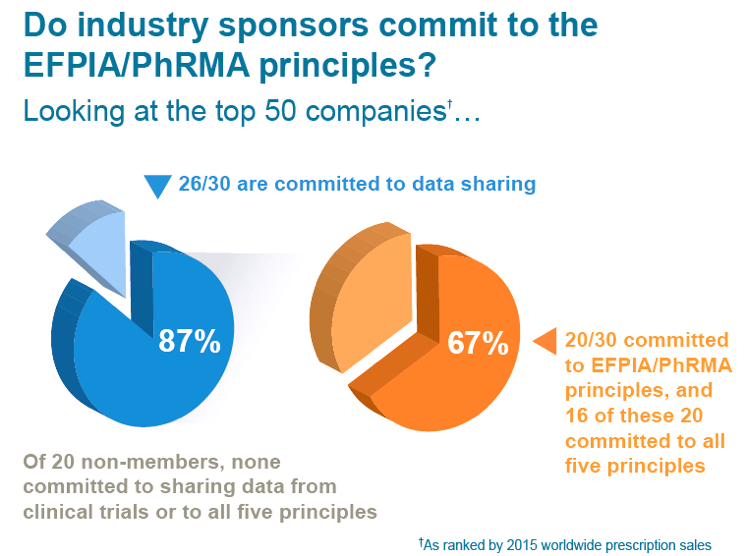 Figure 1. Commitment to disclosing clinical trial results by the top 50 biopharmaceutical companies.